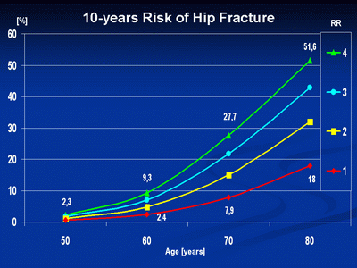 10-years fracture risk